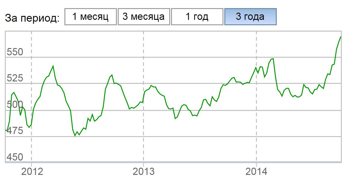 График доходности Фонда ОФГ ИНВЕСТ-Сбалансированный за 03.10.2011-02.10.2014