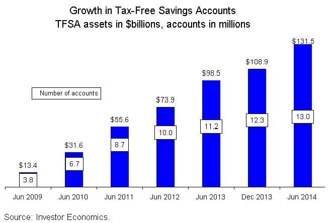 Growth-in-Tax-Free-Savings-Account