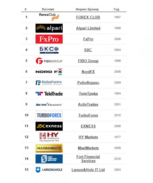forex-ratings.ru