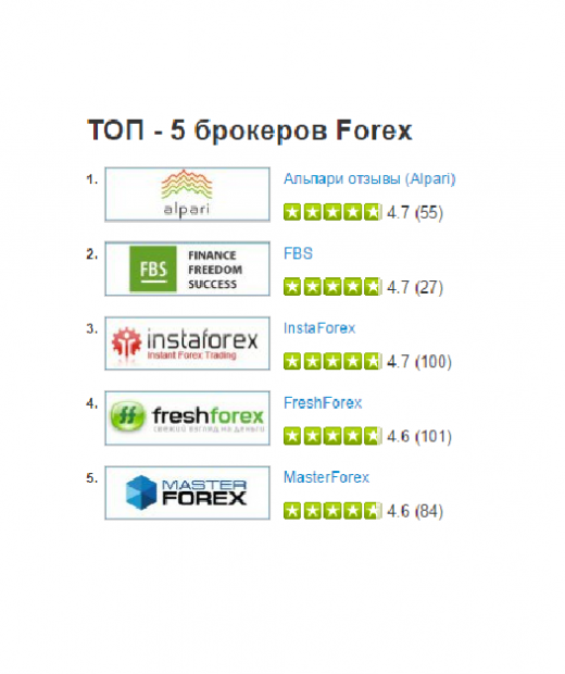 Rating of forex brokers