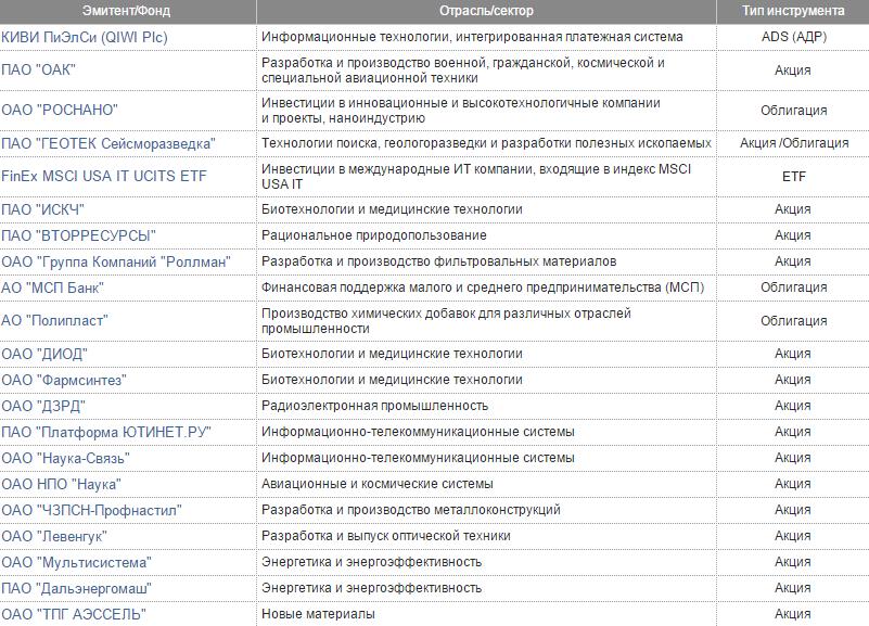 it сектор Мосбиржа