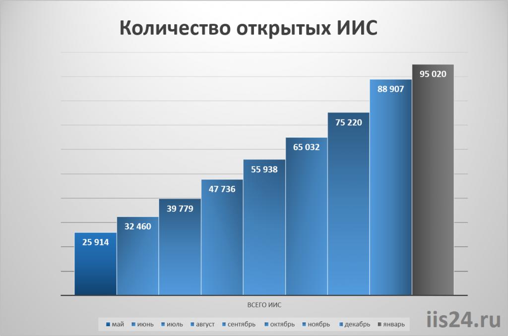 Открытые ИИС 2015-2016 гг