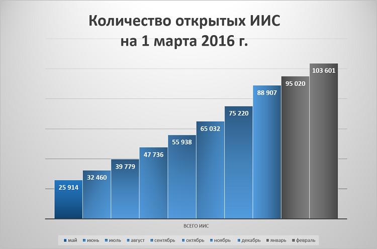 Количество открытых ИИС на 1 марта 2016