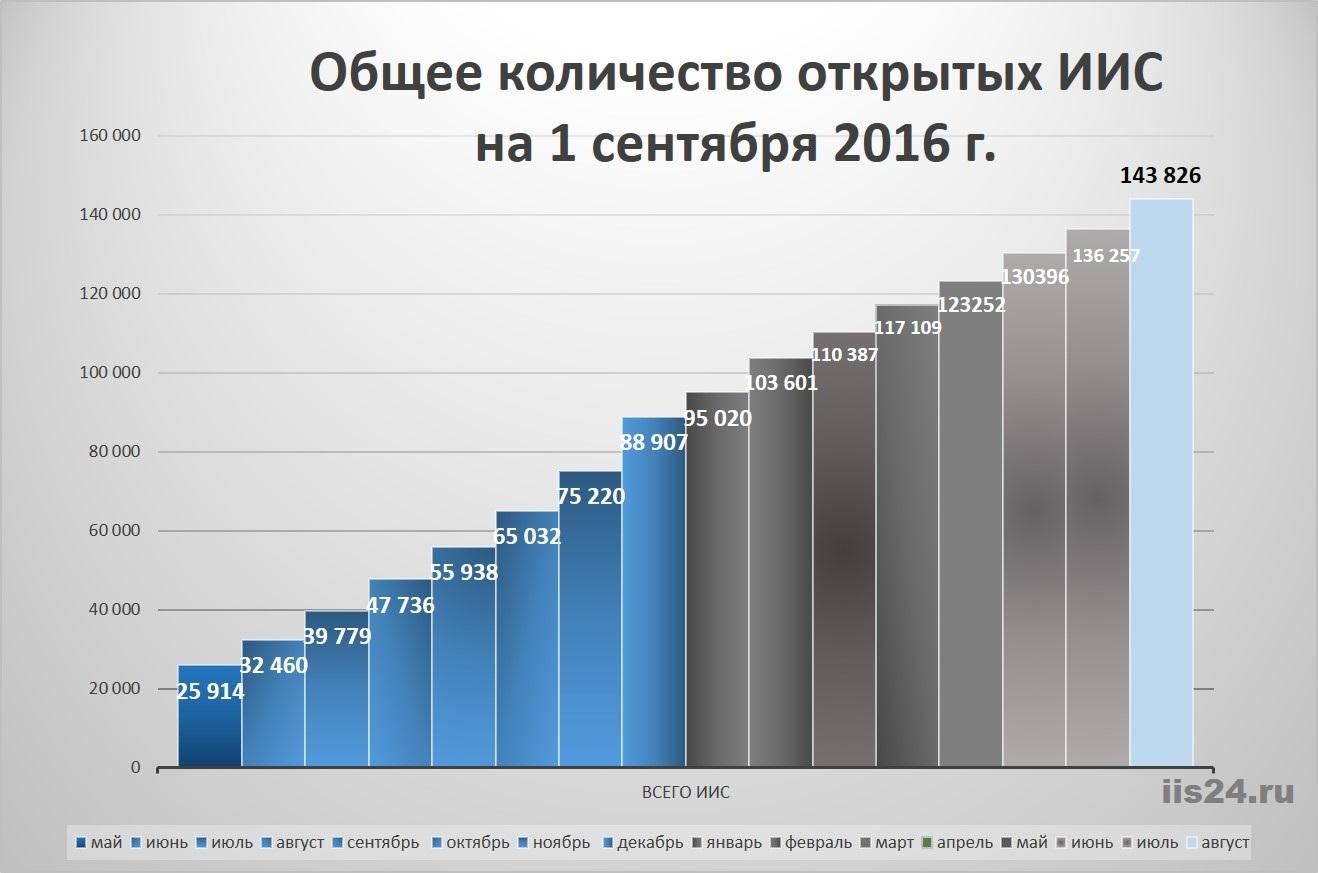 ИИС Статистика