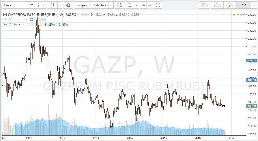 Газпром акции новости