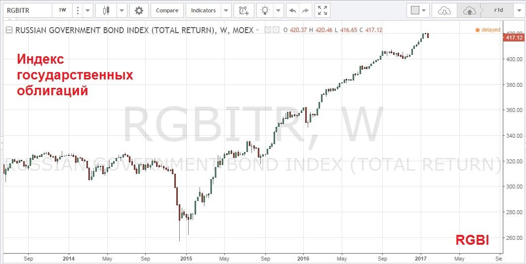 График индекса гос облигаций