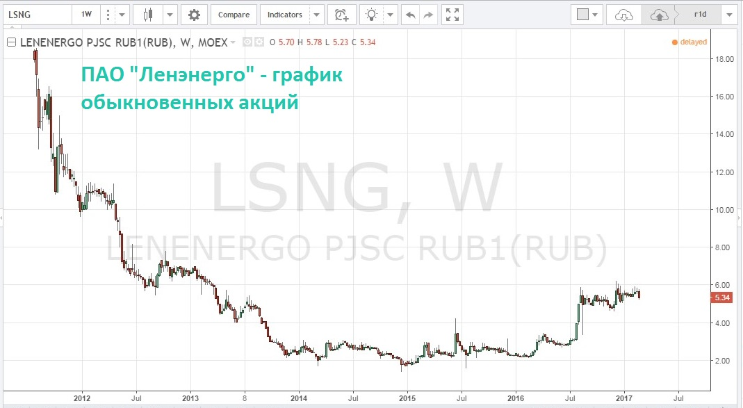lsng-chart