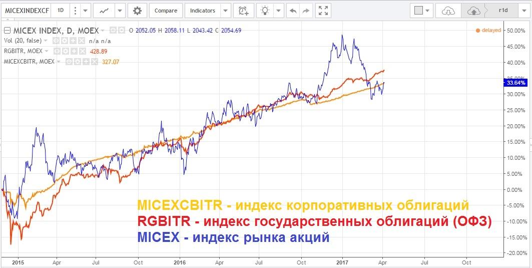 micexcbitr-rgbitr-micex