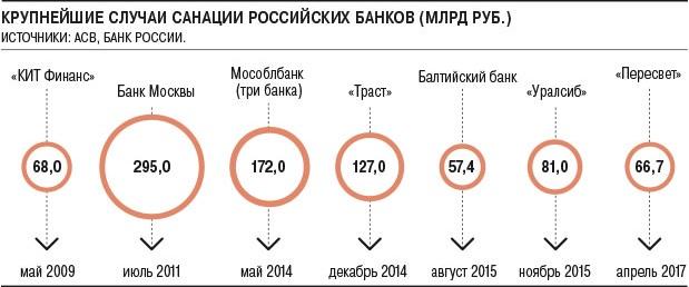 Банк «Открытие» переходит к ЦБ РФ