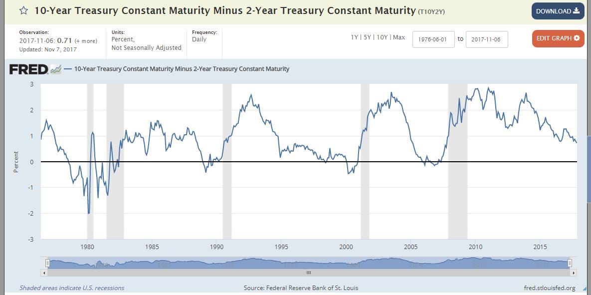 Ждем рецессию в США?